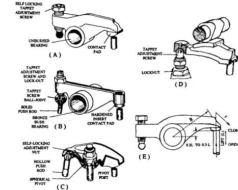 intake and exhaust valves and mechanisms (automobile) engine transmission diagram valve rocker arms a forged or cast rocker