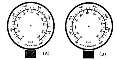 High pressure gauge. A. Showing psi (gauge) and kPa (gauge) pressure scales for comparison. B. Showing psi (absolute) and kPa (absolute) pressure scales for comparison.