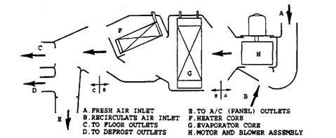 A typical case/duct system split into the three sections.