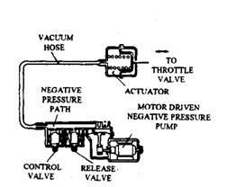 Vacuum type throttle actuator.