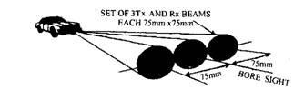 Microwave beam geometry.