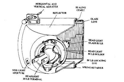Light-bulbs (Automobile)