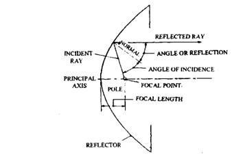 Parabolic light reflector design — 2