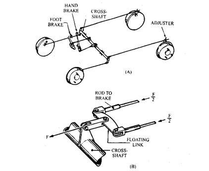 Mechanical brake layout. A. Brake layout. B. Brake compensator to balance two brakes.