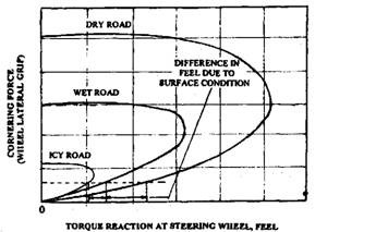 Relationship of the tyre grip on various road surfaces and the torque reaction on the steering wheel.