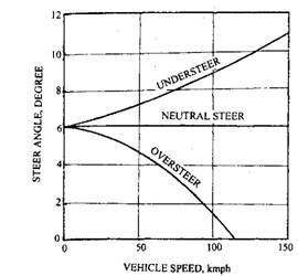 Relationship of steer angle speed and vehicle speed for various steering conditions.