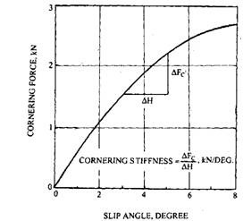 Effect of slip angle on cornering force.