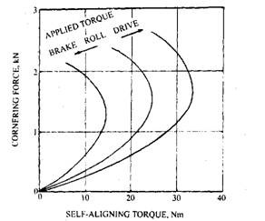 Variation of self-aligning torque with cornering force.