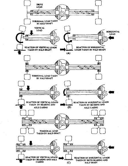Axle Load Calculation Diagram : Rear axle automobile
