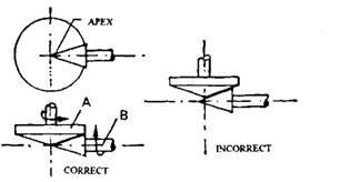 Rear Axles Final-drive (Automobile)