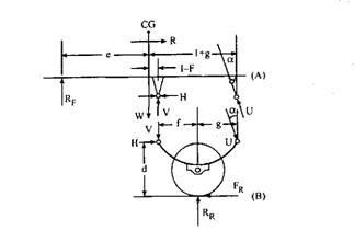 Free body diagram of Hotchkiss drive