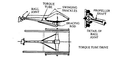 Torque tube drive