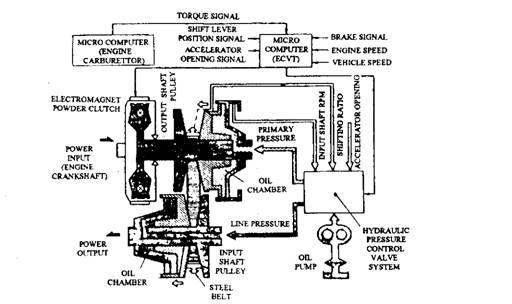 ECVT control system (Subaru).
