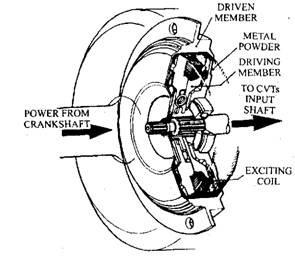 Electromagnetic powder clutch. (Sabaru).