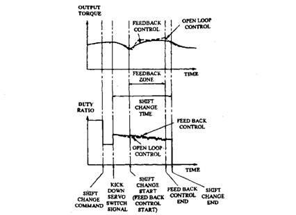 Feedback control of clutch engagement pressure (Mitsubishi).