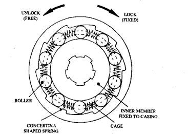 Diagram Of Freewheel Diagram Of Fluid Coupling Wiring
