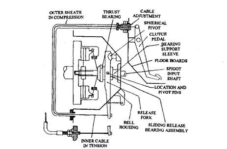 Craftsman Mower Deck Diagram Craftsman Riding Lawn Mower Wiring Diagram Wiring Diagram Sears Lawn Mower Wiring Diagram Craftsman 46 Mower Deck Parts Diagram additionally M32 diesel engines as well Setting Up Your Antique Clock also Clutch Operating Linkage Automobile in addition Partslist. on clutch mechanism diagram