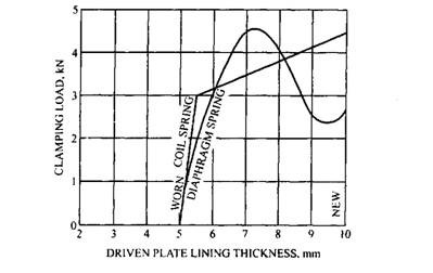 Relationship between driven-plate thickness and clamping load for coil and diaphragm springs.