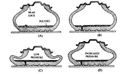 """Dunlop """"Denovo 11"""" run-flat car tyre. A. Nail punctures type. B. Polygel seals puncture hole. C. Polygel seals any other small puncture at low pressure to trap the remaining cold air. D. Movement of the wheel and tyre deflection generate heat which raises the trapped-air temperature and pressure to re-inflate the tyre."""