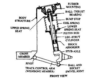 clip_image0043?imgmax=800 independent front suspension system (automobile)