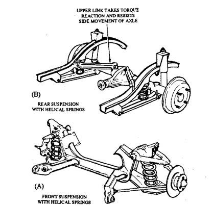 clip_image0013?imgmax=800 helical or coil springs (automobile)