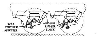 Tandem trailing arm bellows spring suspension with rubber anti-roll blocks.