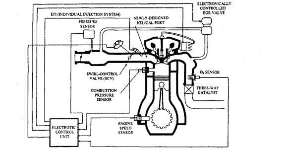 Lean-burn Engine Control (Automobile)