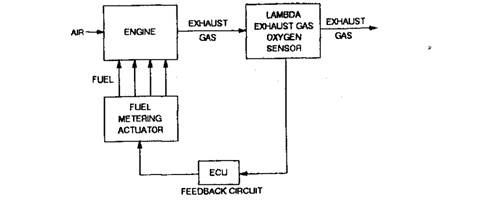 Closed-loop Engine Control System (Automobile) on schematic drawings, schematic design, schematic layout, control logic diagram, schematic block diagram, one-line diagram, function block diagram, schematic series circuit, ic schematic diagram, schematic circuit cartoon, schematic process flow diagram, schematic for a processor, complex diagram, life cycle process diagram, schematic diagram of computer components, cell phone schematic diagram, lenovo computer diagram, pneumatic press diagram, schematic control diagram, schematic electrical circuit tracer,