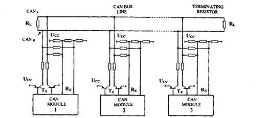 Connection of CAN modules onto the CAN data bus.