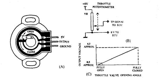 Electrical and Electronic Principles, and Automobile Batteries
