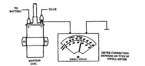 how to connect dwell meter