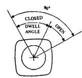 Dwell angle.