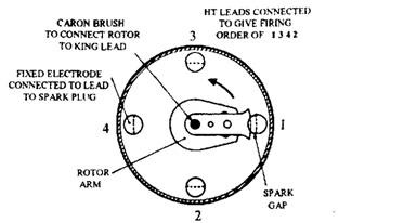Distributor in plan view.