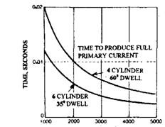 Variation in dwell time.