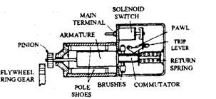 Construction of axial starter.