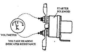 Starter-motor Maintenance and Fault Diagnosis (Automobile)