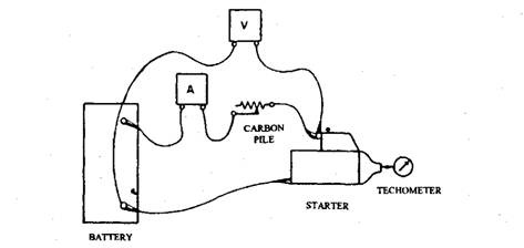testing of starter system  automobile