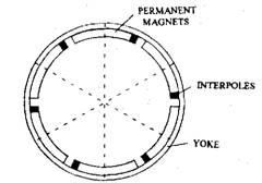 Permanent magnet fields with inter-poles.