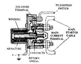 Starter solenoid switch.