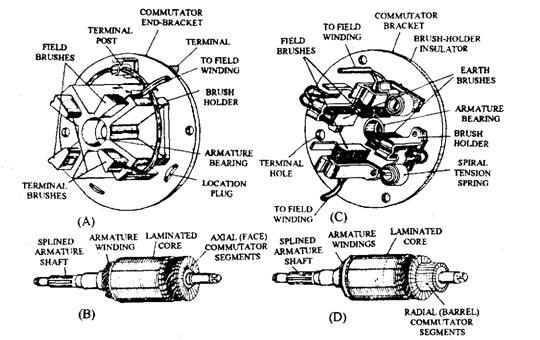 Starter-motor commutators and brush-gear.A. Face commutator brush-gear. B. Axial or face commutator.C. Radial commutator brush-gear. D. Radial or barrel commutator.