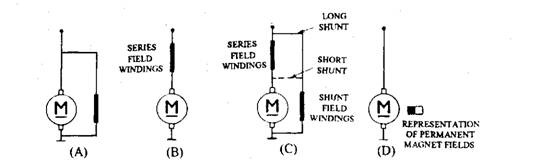 DC motors. A. Shunt wound type. B. Series wound type. C. Compound wound type. D. Permanent magnet type.