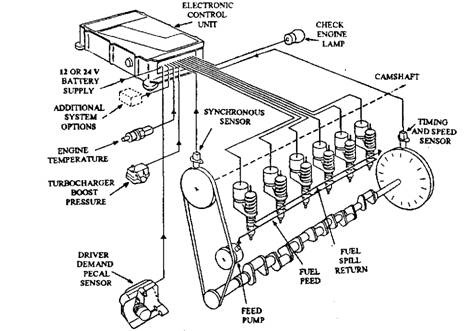 electronic fuel injection system diagram with 01 Civic Tdc Sensor on Electronic Fuel Injection The Small Wonder together with Download Free Electronic Fuel Injection System Pdf together with Kubota 3 Cylinder Injection Pump Diagram further Acura mdx wiring diagrams likewise 1989 Toyota 4runner Fuel Pump Wiring Diagram.