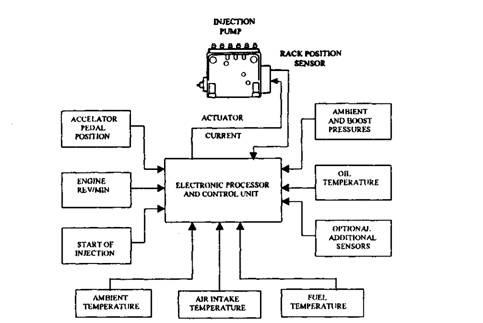 bosch electronic control automobile rh what when how com Engine Control Unit Repairs ECM Engine Control Module