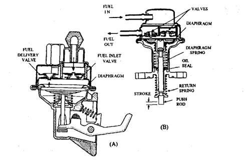 fuel feed pumps automobile rh what when how com Mechanical Fuel Pump Diagram Fuel Pump Replacement