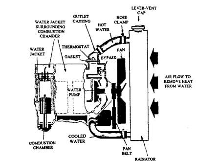 forced circulation water cooling system  automobile
