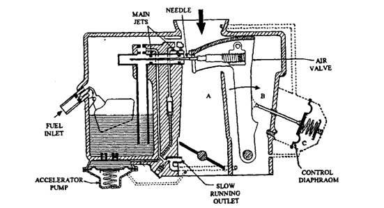 some commercial carburettors  automobile