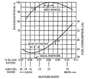 Effect of air-fuel ratio on efficiency and fuel consumption.