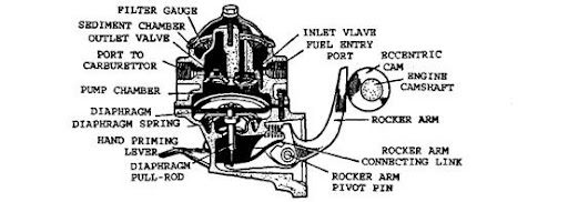 fuel pumps automobile rh what when how com How Does a Fuel Pump Work Diaphragm Fuel Pump Diagram