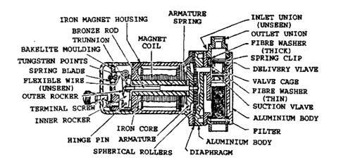 fuel pumps automobile rh what when how com su petrol pump parts su fuel pump parts list