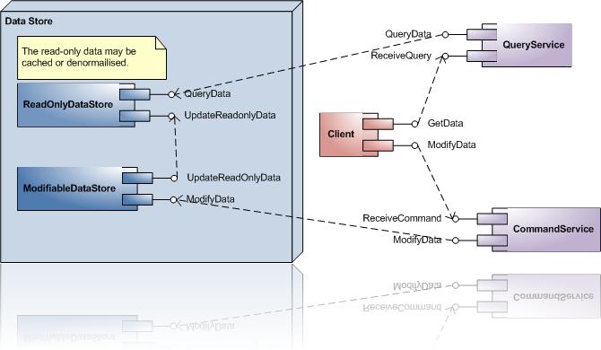 CQRS v1.0